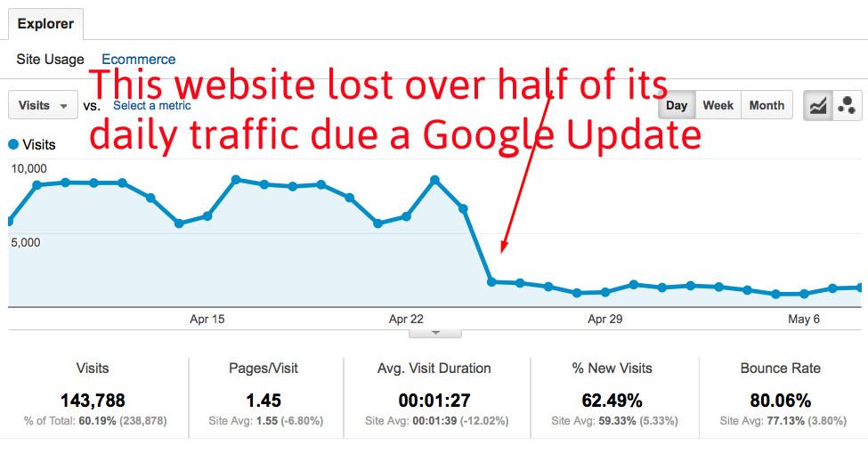 Google Traffic Decrease